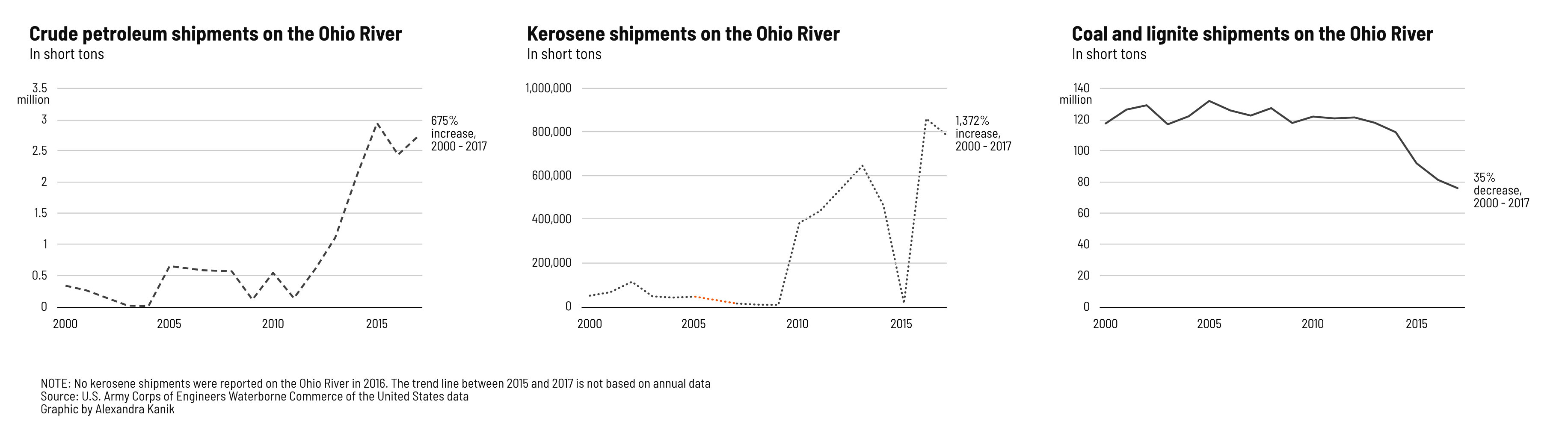 Shipping data for kerosene, crude oil and coal overtime